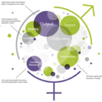 """Relatório """"Gender in the Global Research Landscape"""""""