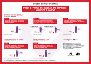Poder e tomada de decisão nas empresas: mulheres e homens - Publicação CIG