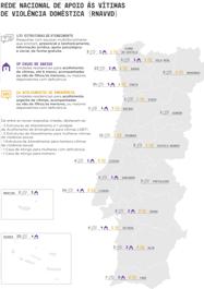 """Infografia """"Rede Nacional de Apoio às Vítimas de Violência Doméstica"""""""