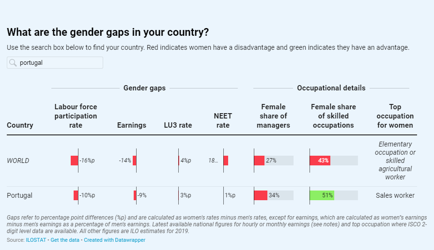 OIT analisa igualdade entre homens e mulheres no mundo do trabalho