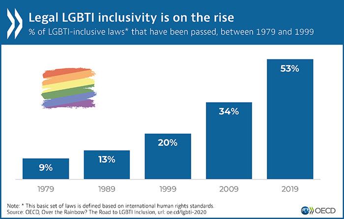 Portugal é o 2º país da OCDE com maior progresso e conquistas legislativas para as pessoas LGBTI, nas duas últimas décadas