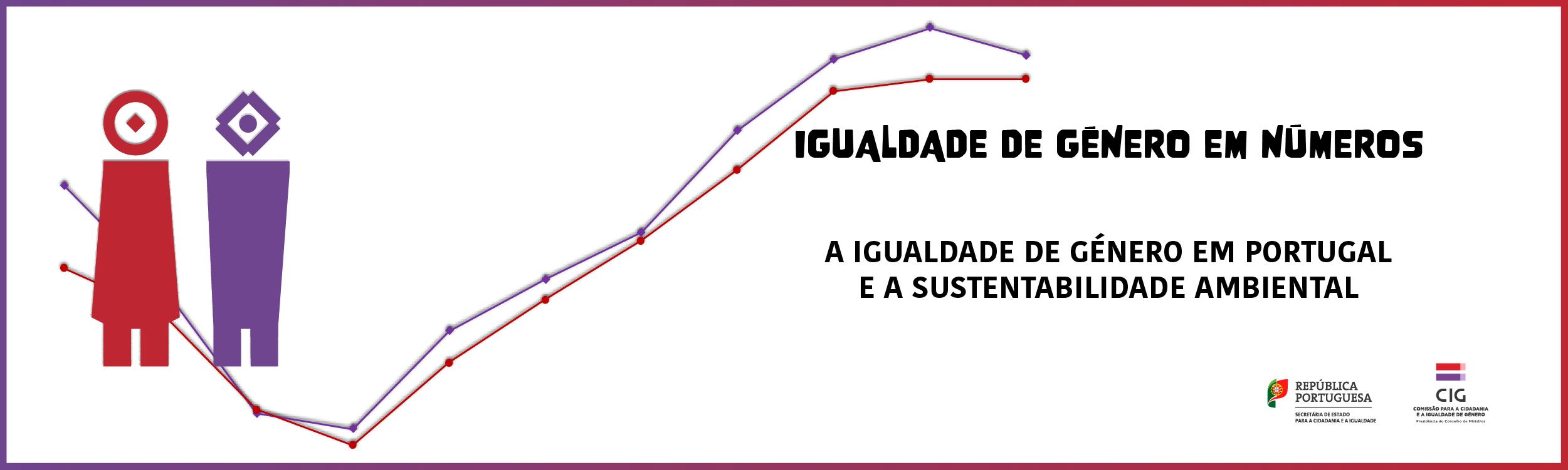 Ilustração representando uma mulher a vermelho e um homeme a roxo sobre um fundo branco e um gráfico ascendente. Título Igualdade de género em números - A igualdade de género em Portugal e a sustentabilidade ambiental.. Logótipos de Secretária de Estado para a Cidadania e a Igualdade e Comissõ para a Cidadania e a Igualdade de Género