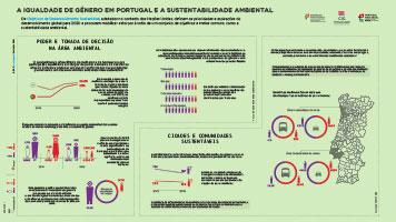 A IGUALDADE DE GÉNERO EM PORTUGAL E A SUSTENTABILIDADE AMBIENTAL