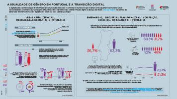 A IGUALDADE DE GÉNERO EM PORTUGAL E A TRANSIÇÃO DIGITAL